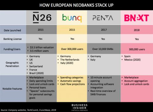 German neobank Penta partners with a point-of-sale provider to reach nondigital businesses