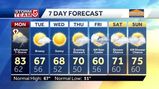Video: Humid day, severe thunderstorms possible