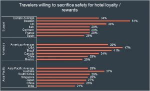 CWT Research: One in Five Indian Business Travelers Value Hotel Rewards Over Safety