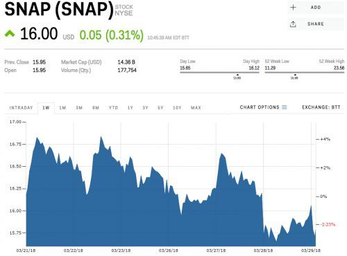 Snap is seesawing after announcing layoffs