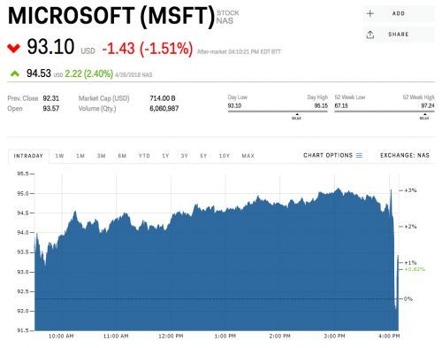 Microsoft slips after blowing past expectations