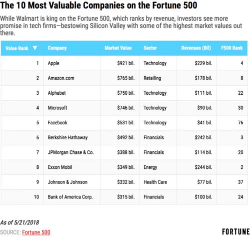 Here Are the Fortune 500's Most Valuable Companies