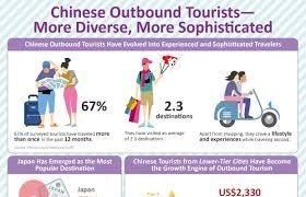 Chinese showed their preference to luxury travel over diamonds