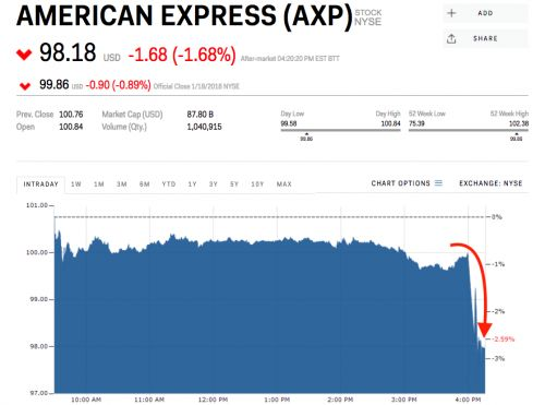 American Express falls despite earnings beat