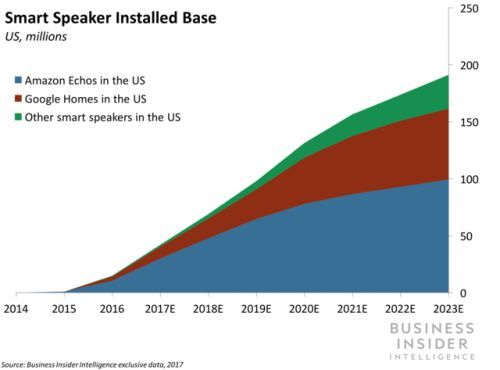 Google and Amazon are taking their smart speaker sparring to new markets