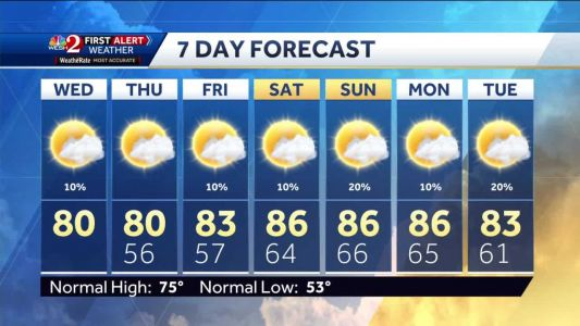 Isolated showers possible Wednesday evening