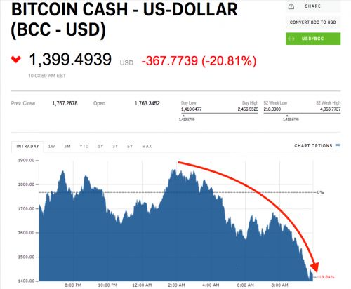 Bitcoin Cash tumbles as the 'cryptocurrency bloodbath' continues