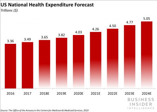 THE HEALTHCARE PAYMENTS REPORT: The strategies payments leaders are using to take advantage of the $3.7 trillion opportunity in US healthcare