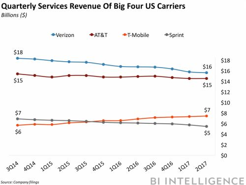 How AT&T, Verizon, T-Mobile, and Sprint are overcoming slow user growth amid a fierce price war