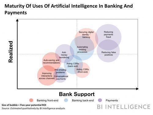 How banks are using artificial intelligence and machine learning to streamline the finance sector