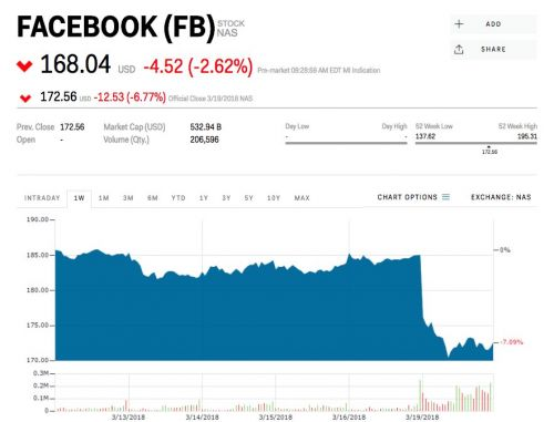 Facebook is sliding on report FTC looking into its use of personal data