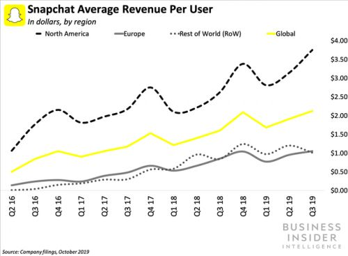 Snap's Spectacles 3 targets influencers rather than average consumers