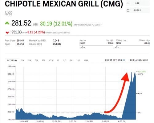 Chipotle pops after naming Taco Bell CEO as new head boss