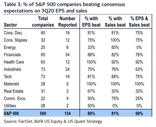 Stocks of companies that beat earnings targets are falling, while those that miss are outperforming the S&P 500