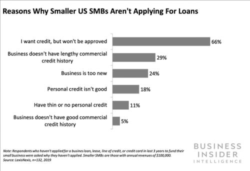 Smaller SMBs face a heightened risk of financial exclusion