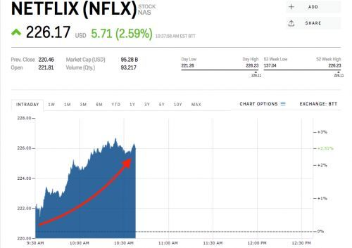 Netflix pops ahead of earnings - here's what to expect from its report