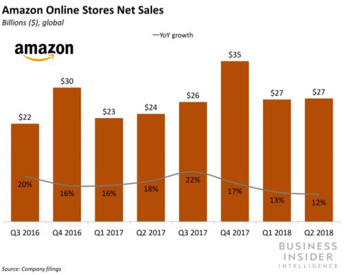 Amazon's growth is facing government scrutiny in US and abroad
