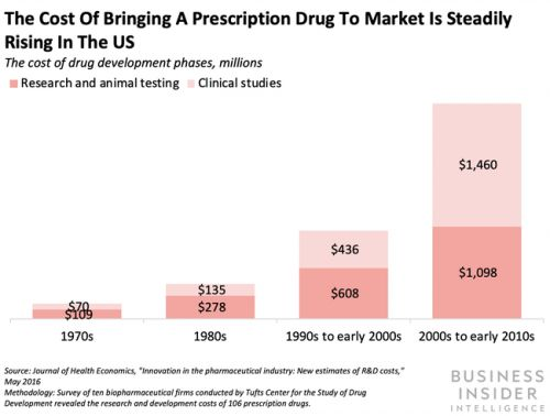 Pfizer has tied up with a biotech startup to leverage its AI tools to identify drug targets