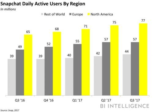 Snapchat users prefer messaging over Stories or Discover