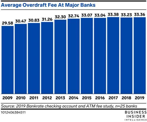 Big US banks charged a total of $11.7 billion in overdraft fees in 2019