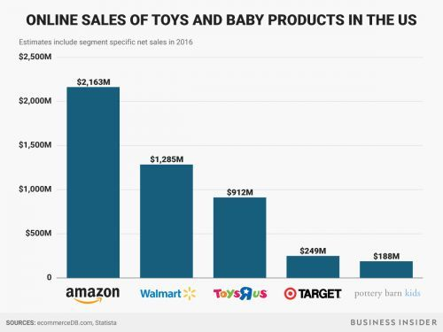 Why Amazon is still such a threat to Toys R Us, in one chart
