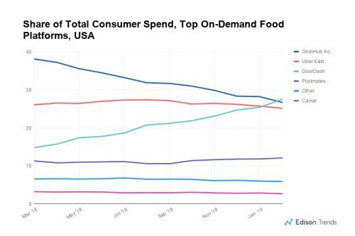 DoorDash Has Pulled Ahead of GrubHub, Uber Eats in the On-Demand Food Delivery Race