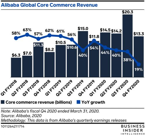 Alibaba may be on the road to recovery from the pandemic