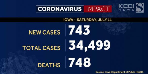 IDPH reports 743 new coronavirus cases, 6 additional deaths