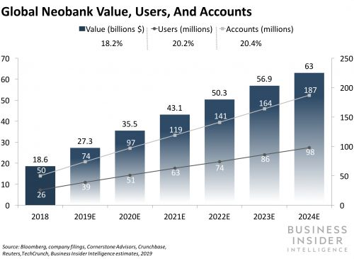 THE GLOBAL NEOBANKS REPORT: How 26 upstarts are winning customers and pivoting from hyper-growth to profitability in a $27 billion market