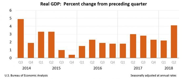 Gross Domestic Product, 2nd quarter 2018 , and comprehensive update