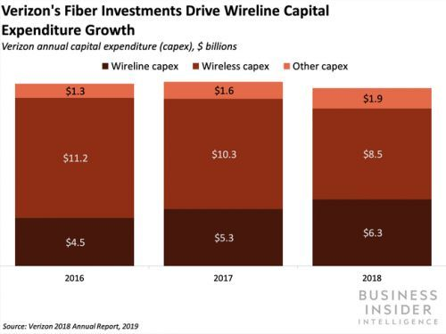 Verizon is looking to implement a fiber alternative to scale 5G deployments