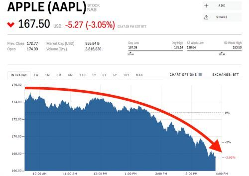 Apple slides despite announcing a slew of new products