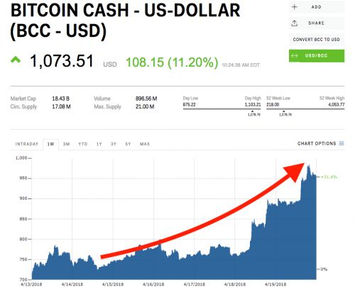 Bitcoin Cash is soaring as traders ready for another hard fork