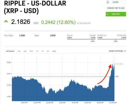 Ripple's XRP is exploding after announcing a partnership with MoneyGram to speed up transfers
