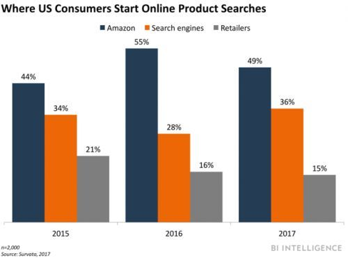 Search engines are weakening Amazon's hold on product search