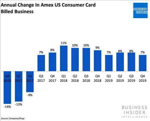 Amex may have achieved parity in merchant acceptance with other top card networks in the US