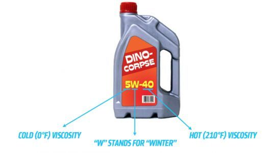 Here's The Difference Between Synthetic And Normal Motor Oil, And What The Numbers On The Bottle Mean