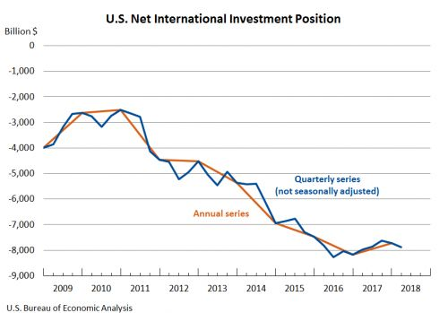 U.S. International Investment Position, 1st quarter 2018, Year 2017, and annual update