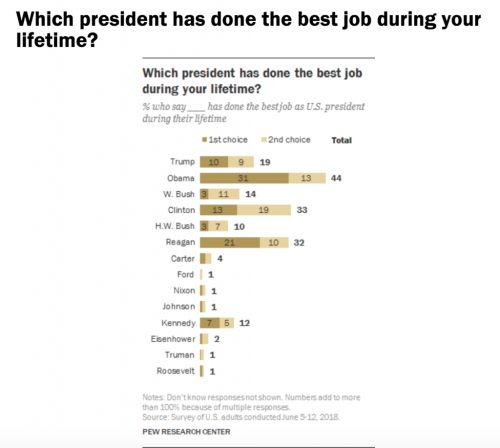 Barack Obama Is the Greatest President of Our Lifetime, Say 44% of Americans