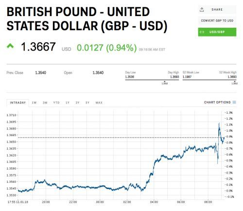 The pound hit its highest level since the referendum after reports that 2 EU finance ministers are pushing for a soft Brexit