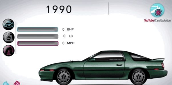 Here's Exactly How the Toyota Supra Has Changed Over the Years