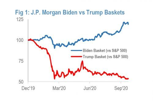 'Biden' stocks are outperforming 'Trump' stocks by 66% as Election Day nears