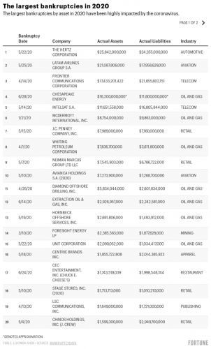 The latest and largest coronavirus Chapter 11 filings