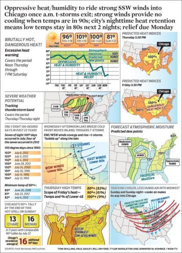 Oppressive heat/humidity to ride strong SSW winds into Chicago once a.m. t-storms exit; strong winds provide no cooling when temps are in 90s; city's nighttime heat retention means low temps stay in 80s next 2 nights; relief due Monday