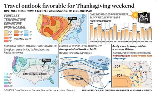 Travel outlook favorable for Thanksgiving weekend