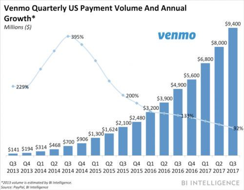 Instant cash out comes to Venmo