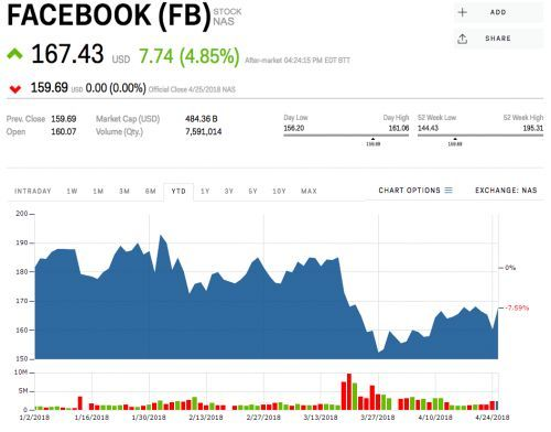 Facebook is surging after crushing on earnings and adding more users than expected