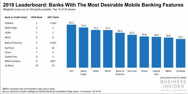These banks have the most in-demand mobile features in the US