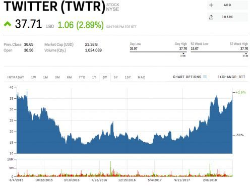 Twitter closes at a 3-year high