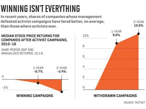 Do Shareholders Win When Activists Win?